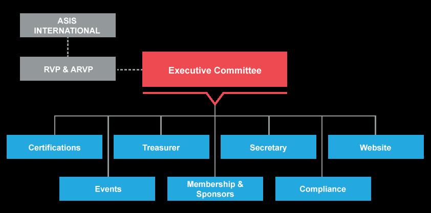 ASIS-Org-Chart